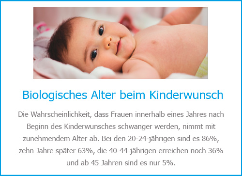 Dr. Klünsch Kinderwunsch
